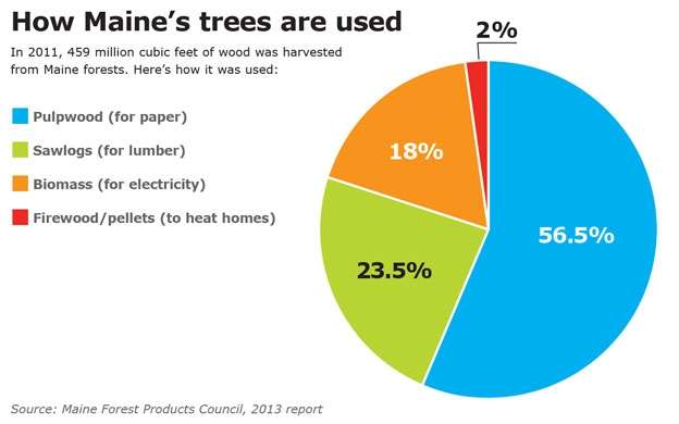 How Maine's Trees are Used