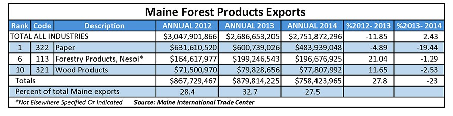 Maine Forest Products Exports