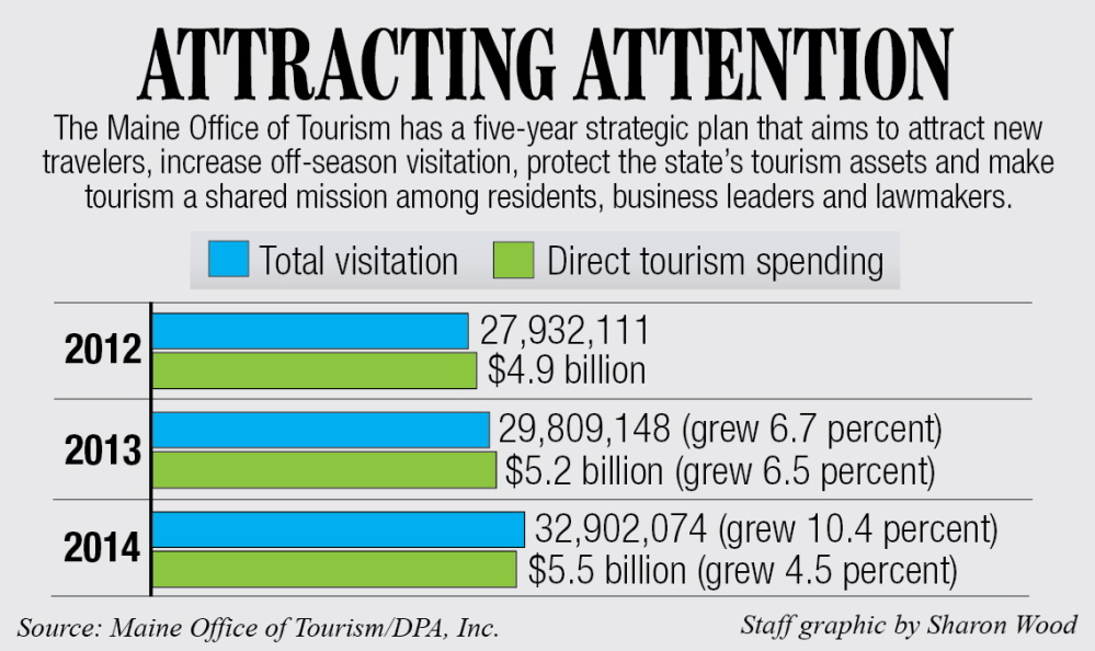 Maine Tourism Spending and Visitation